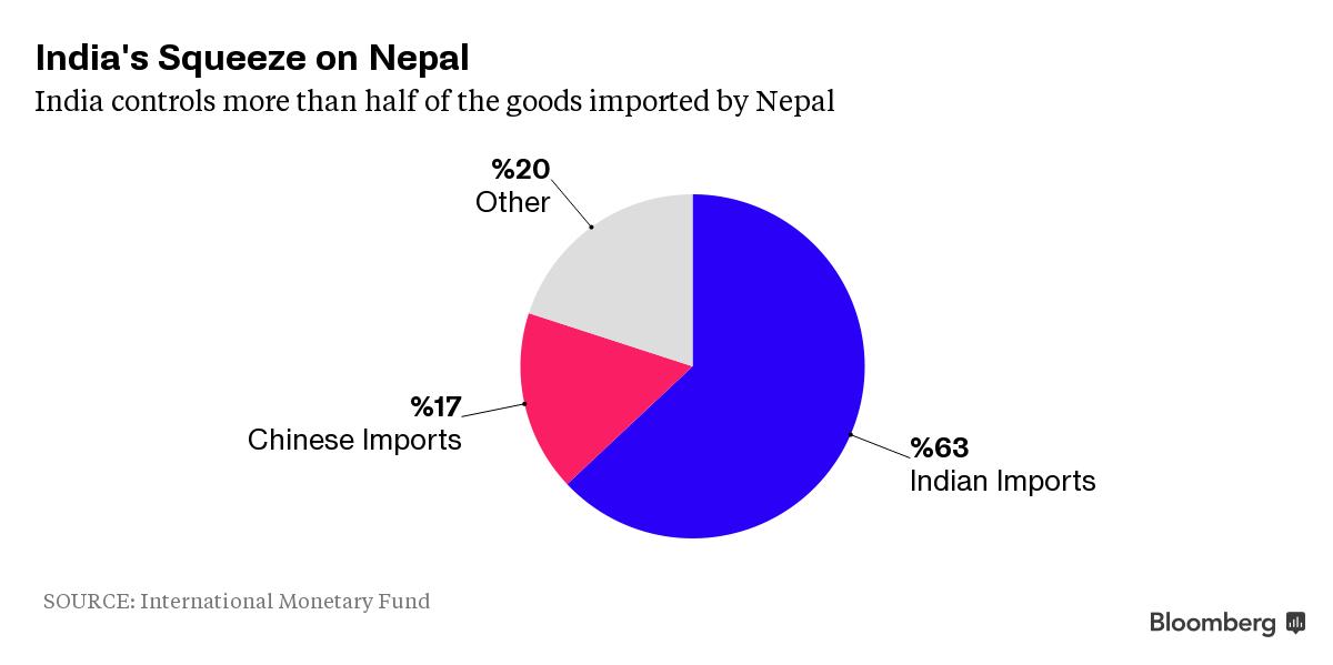 Nepal's Import Scenario